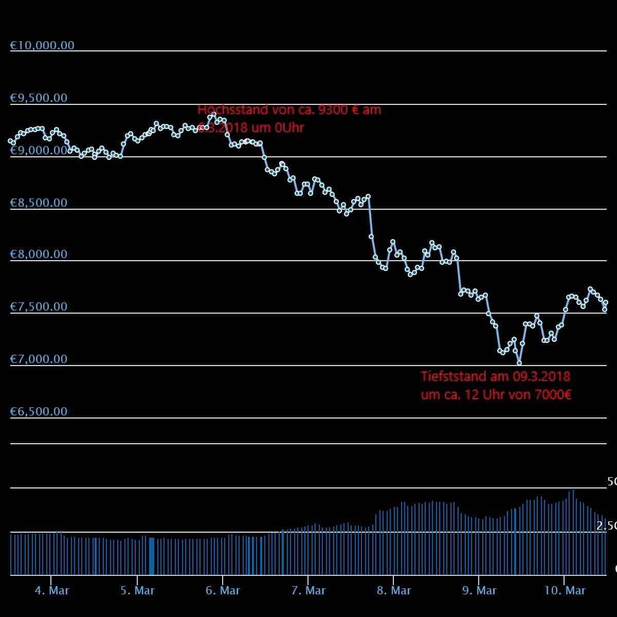 Bitcoin Chart 532018