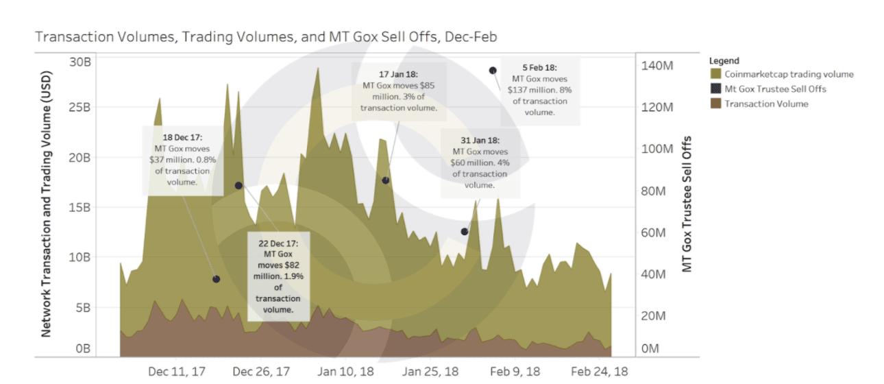 chart9 use 1 - Bitcoin Crash 2018 - Die möglichen Gründe dafür