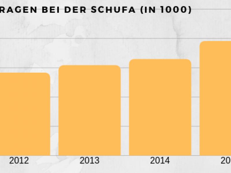 Anfragen bei der Schufa in 1000 800x600 - Autokredit mit Schlussrate, alle Vor-Nachteile in 2019