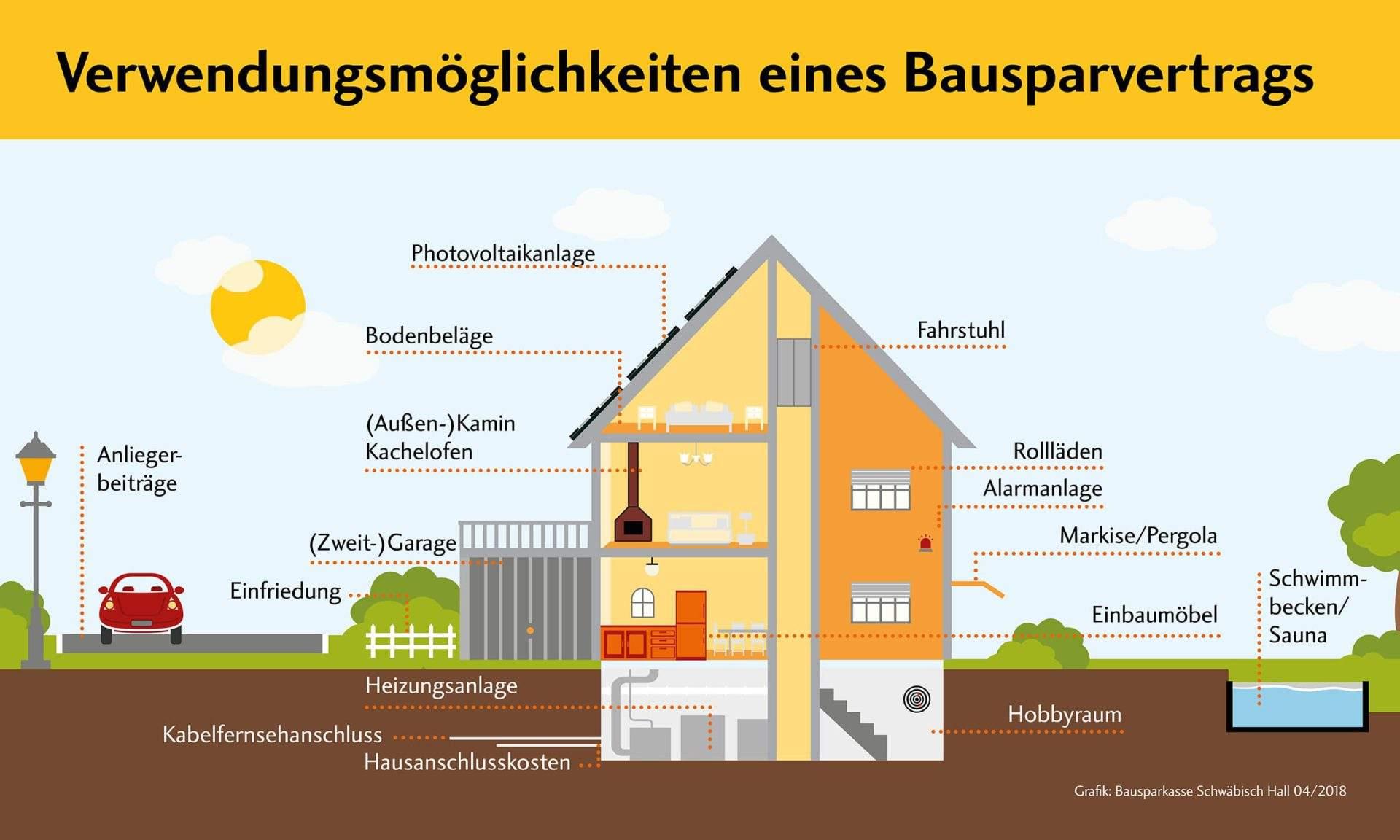 Bausparvertrag Verwendungsmöglichkeiten min - Bausparvertrag - Der klassische Weg ins Eigenheim